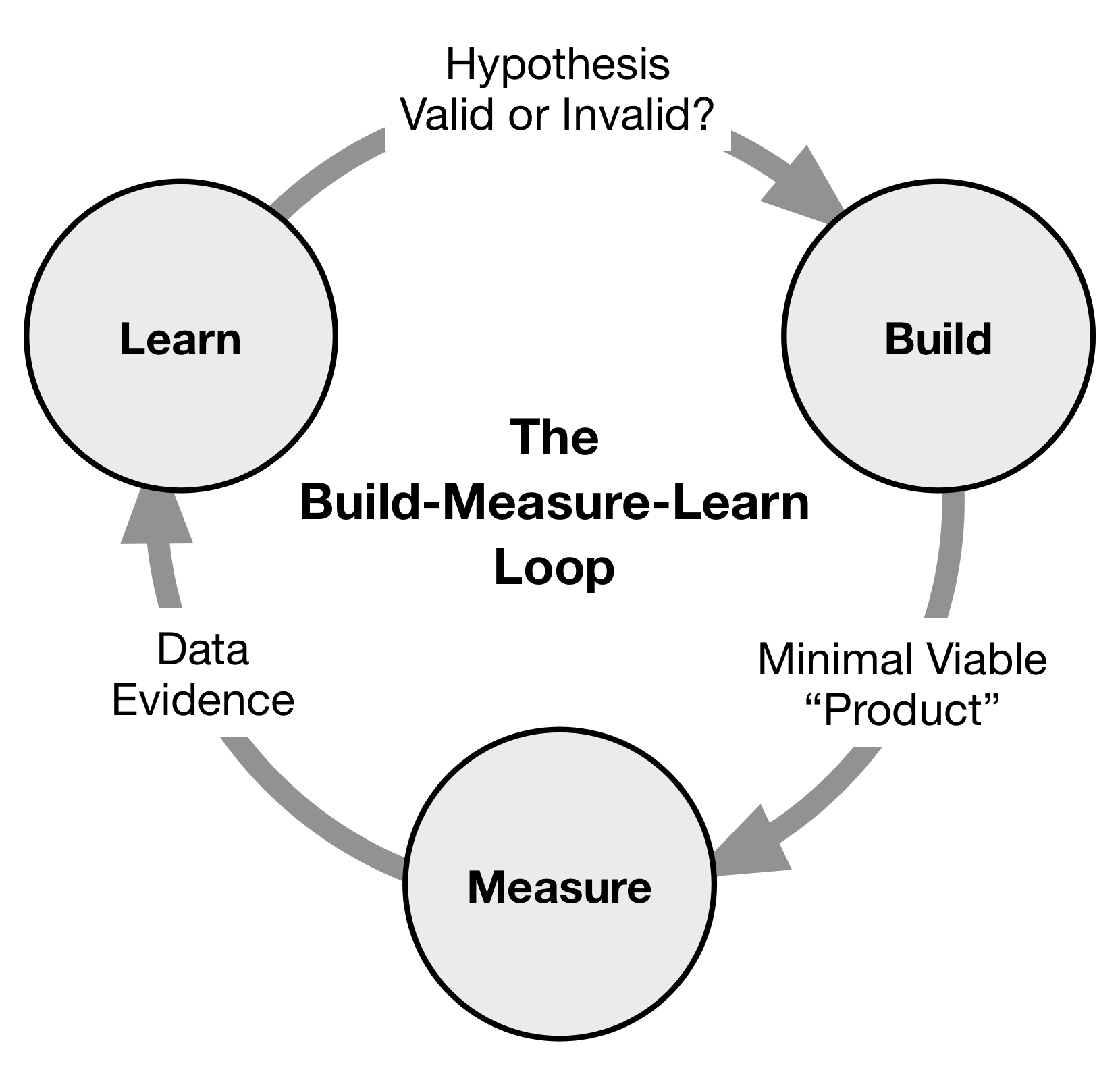 Build-Measure-Learn HED